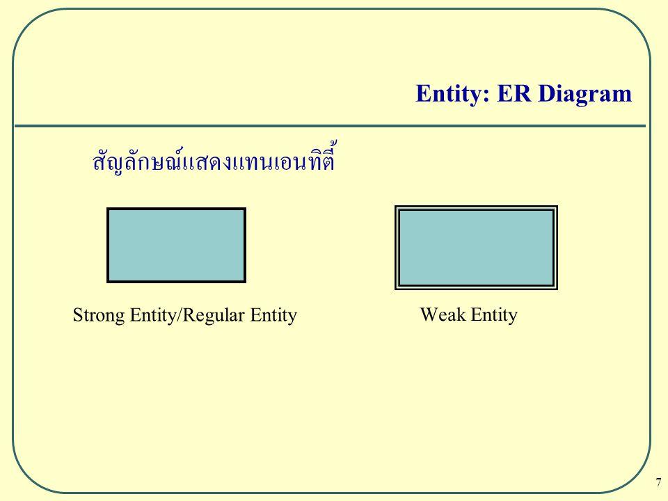Entity: ER Diagram สัญลักษณ์แสดงแทนเอนทิตี้