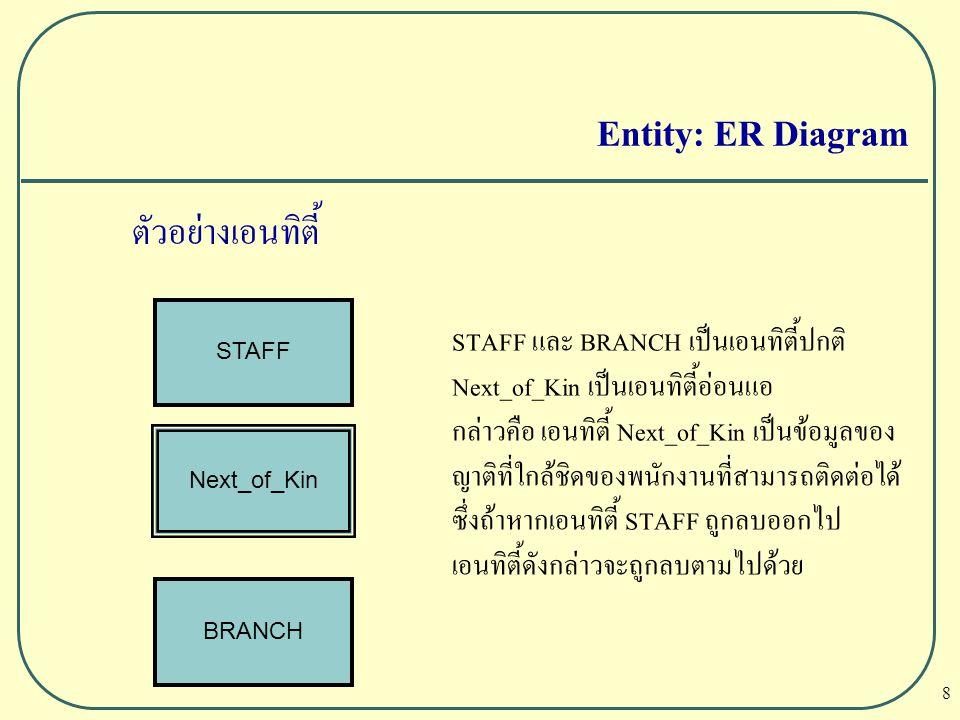 Entity: ER Diagram ตัวอย่างเอนทิตี้ STAFF และ BRANCH เป็นเอนทิตี้ปกติ