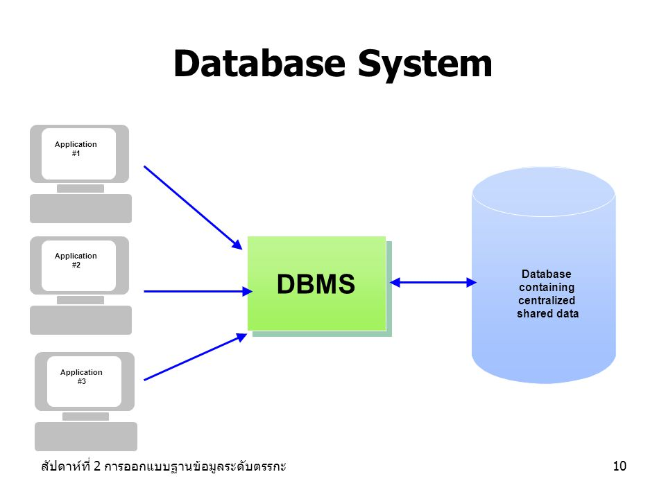 Database System DBMS สัปดาห์ที่ 2 การออกแบบฐานข้อมูลระดับตรรกะ