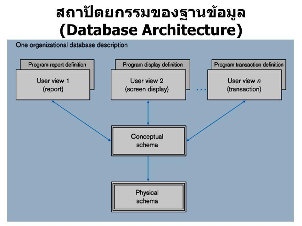 สถาปัตยกรรมของฐานข้อมูล (Database Architecture)