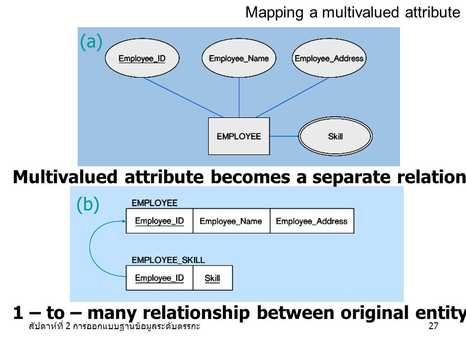 Multivalued attribute becomes a separate relation with foreign key