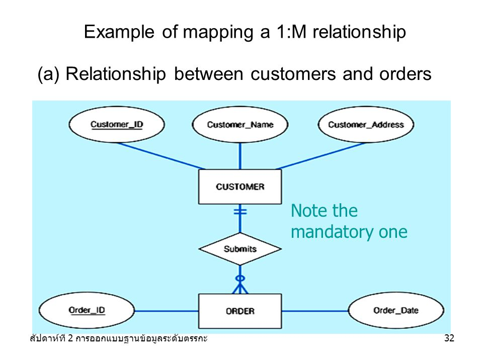 Example of mapping a 1:M relationship