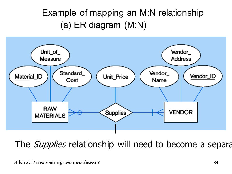Example of mapping an M:N relationship
