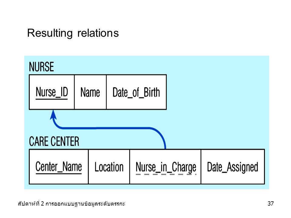 Resulting relations สัปดาห์ที่ 2 การออกแบบฐานข้อมูลระดับตรรกะ