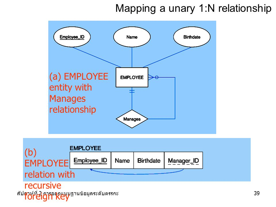 Mapping a unary 1:N relationship