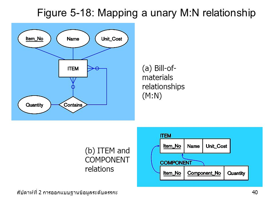 Figure 5-18: Mapping a unary M:N relationship