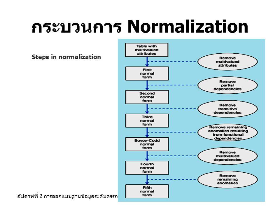 กระบวนการ Normalization