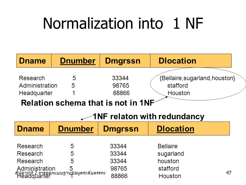 Normalization into 1 NF Dname Dnumber Dmgrssn Dlocation