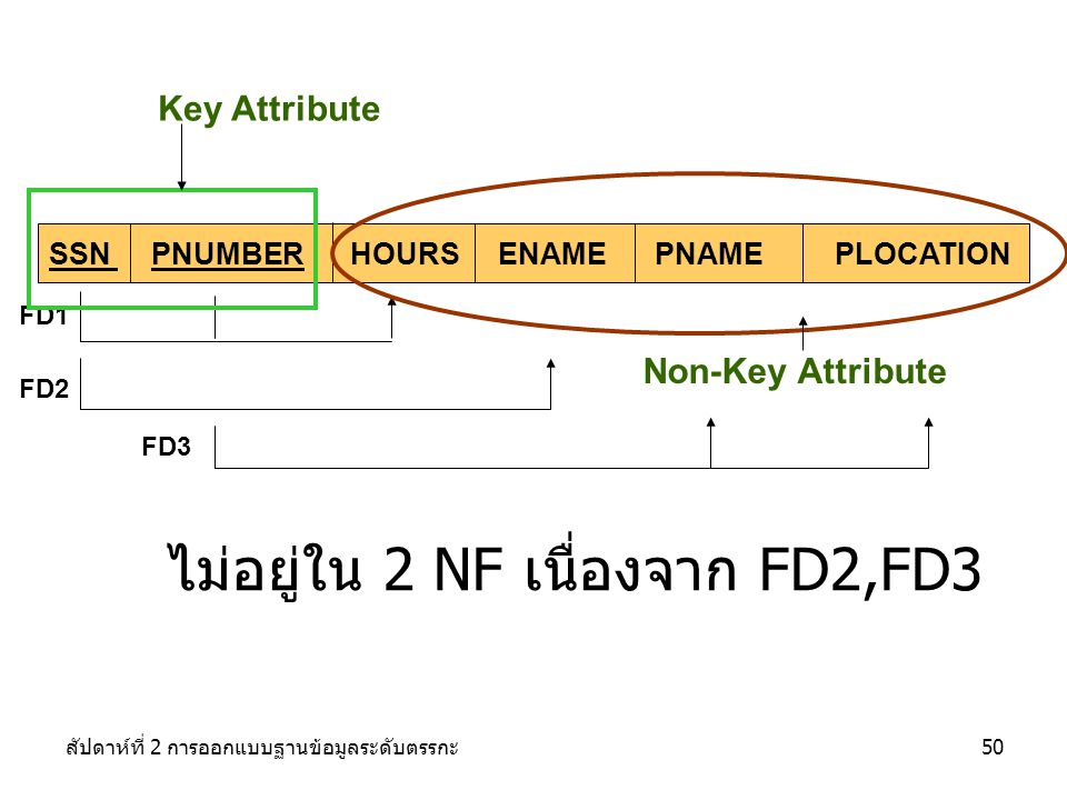 ไม่อยู่ใน 2 NF เนื่องจาก FD2,FD3