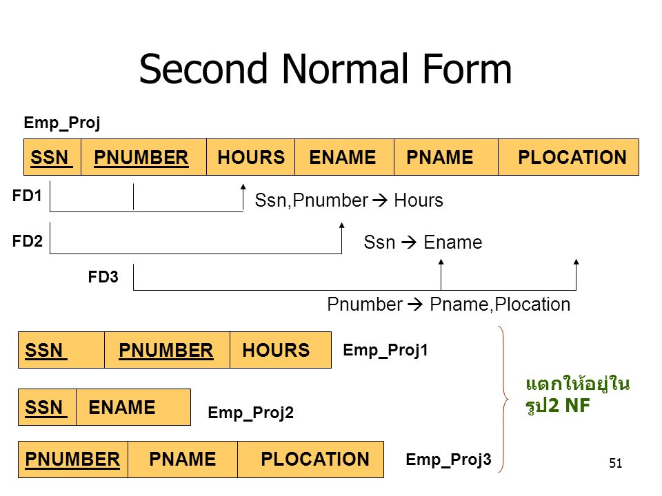 Second Normal Form SSN PNUMBER HOURS ENAME PNAME PLOCATION