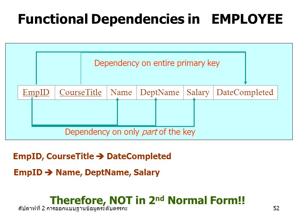 Functional Dependencies in EMPLOYEE