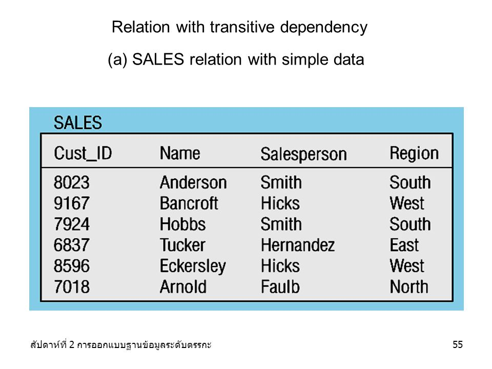 Relation with transitive dependency