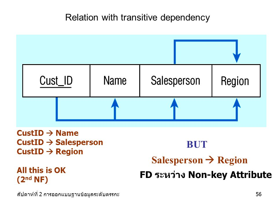 BUT Salesperson  Region Relation with transitive dependency