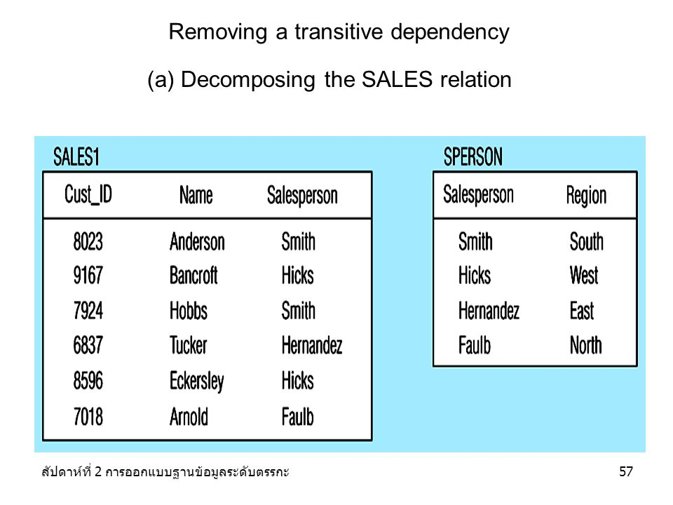 Removing a transitive dependency