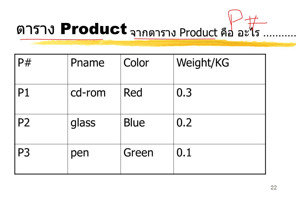 ตาราง Product จากตาราง Product คือ อะไร ………………… P# Pname Color