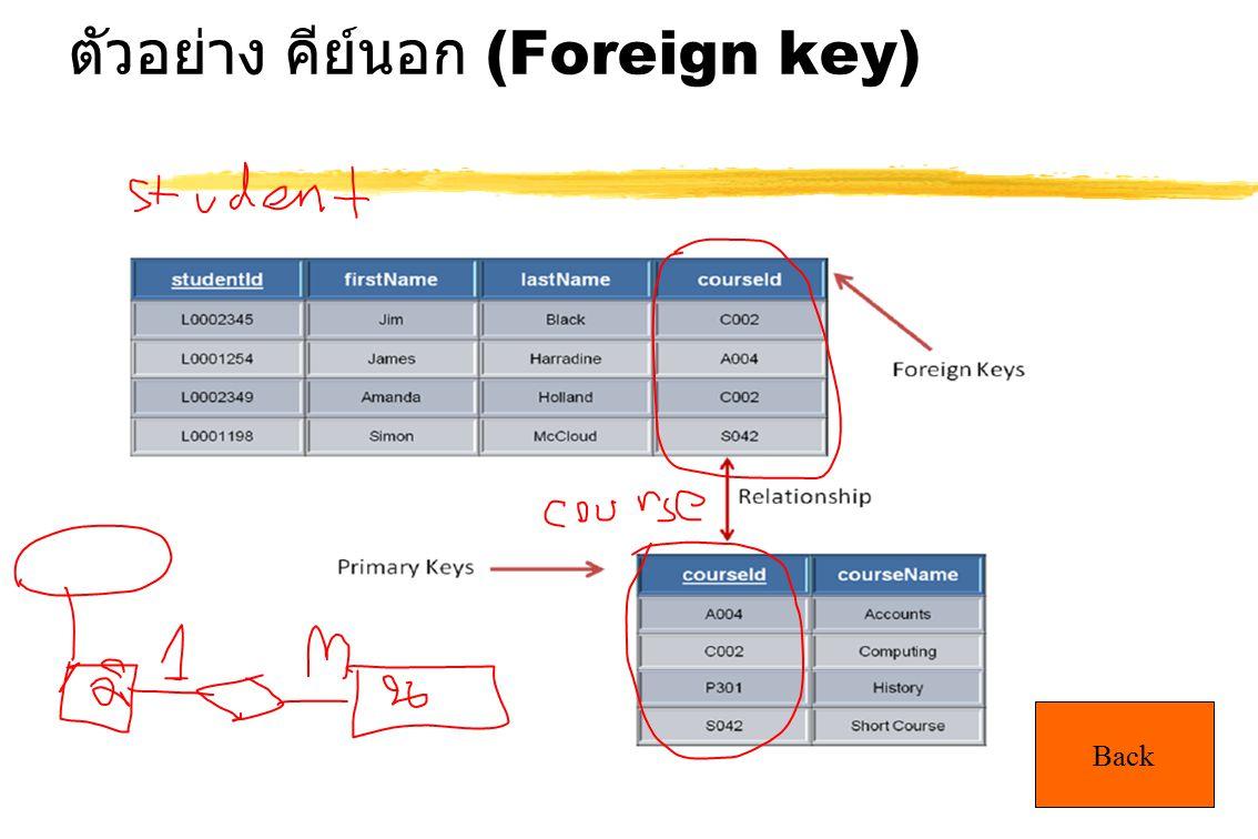 ตัวอย่าง คีย์นอก (Foreign key)