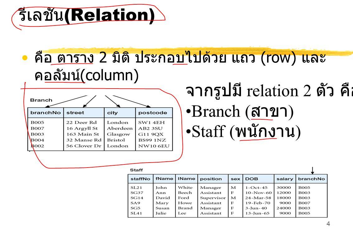 จากรูปมี relation 2 ตัว คือ Branch (สาขา) Staff (พนักงาน)