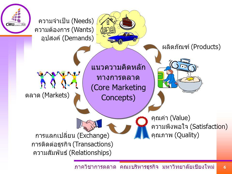 แนวความคิดหลัก ทางการตลาด (Core Marketing Concepts) ความจำเป็น (Needs)