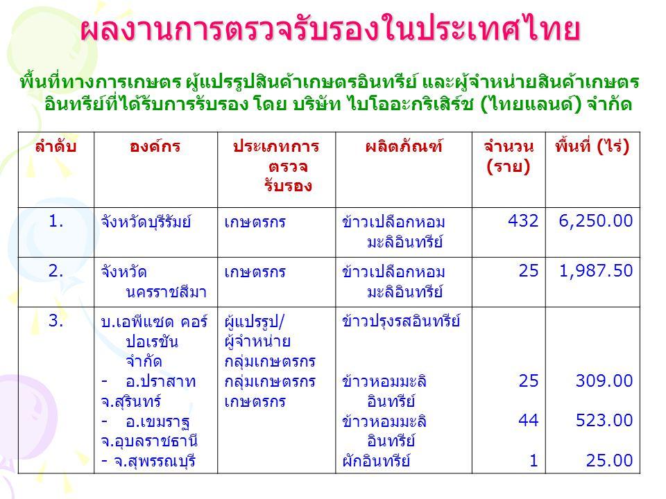 ผลงานการตรวจรับรองในประเทศไทย