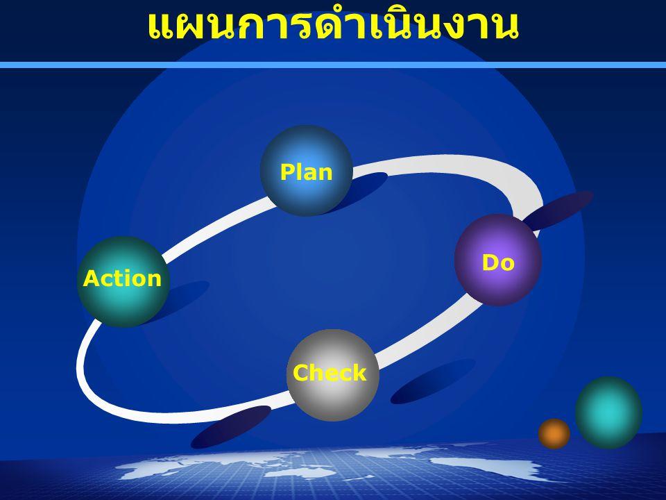 แผนการดำเนินงาน Plan Do Action Check