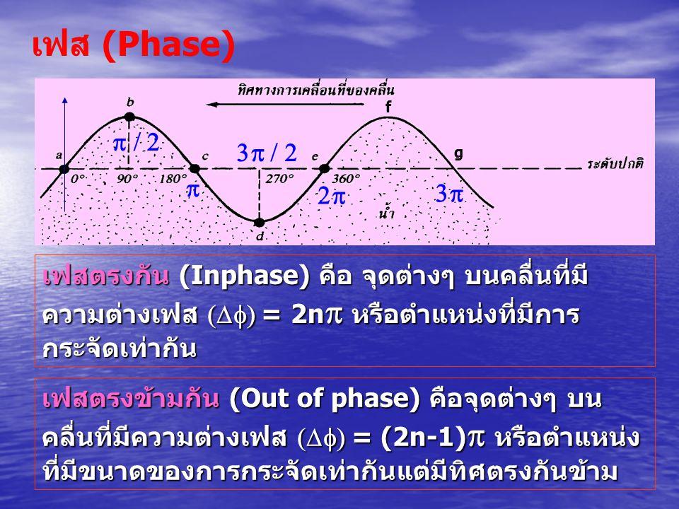 เฟส (Phase) f. g. p / 2. 3p / 2. p. 2p. 3p.