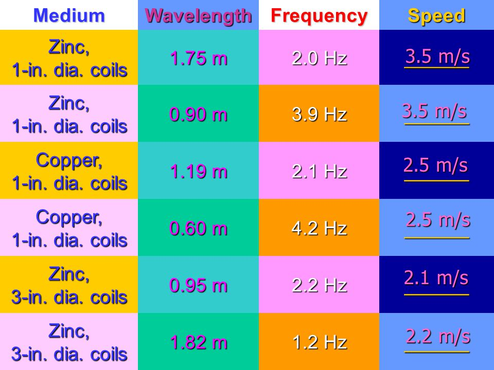 Medium Wavelength. Frequency. Speed. Zinc, 1-in. dia. coils. 1.75 m. 2.0 Hz. ______. 0.90 m.