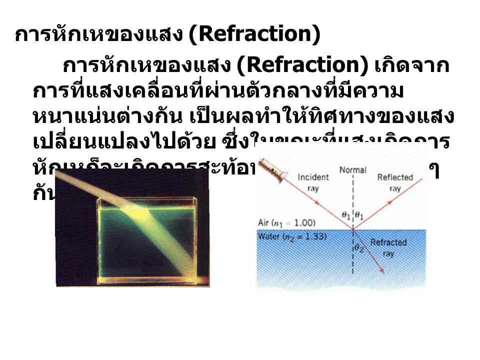 การหักเหของแสง (Refraction)