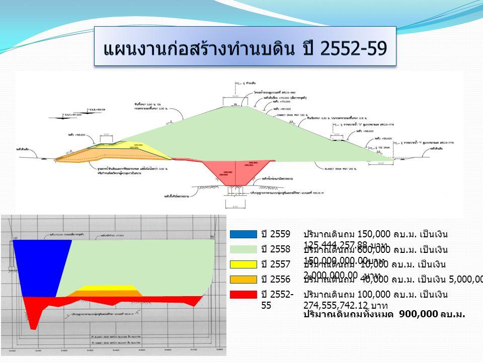 แผนงานก่อสร้างทำนบดิน ปี 2552-59
