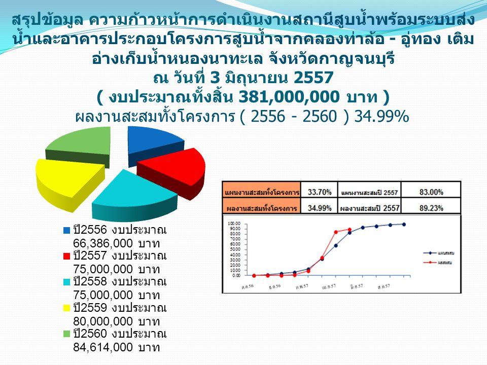 ผลงานสะสมทั้งโครงการ ( 2556 - 2560 ) 34.99%
