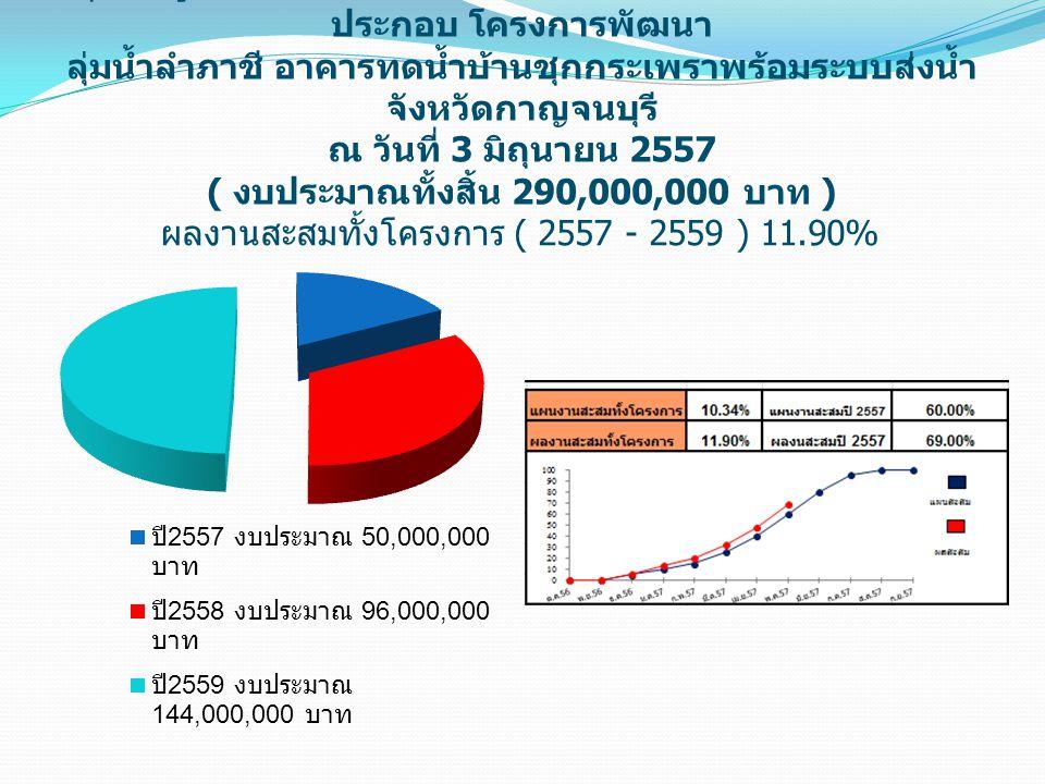 ผลงานสะสมทั้งโครงการ ( 2557 - 2559 ) 11.90%