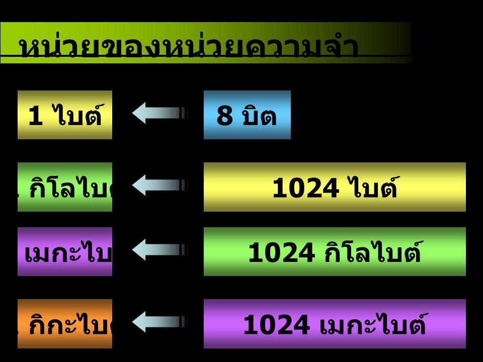 หน่วยของหน่วยความจำ 1 ไบต์ 8 บิต 1 กิโลไบต์ 1024 ไบต์ 1 เมกะไบต์