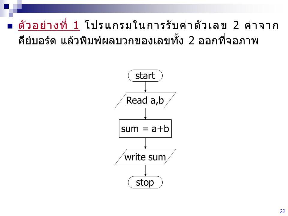 ตัวอย่างที่ 1 โปรแกรมในการรับค่าตัวเลข 2 ค่าจากคีย์บอร์ด แล้วพิมพ์ผลบวกของเลขทั้ง 2 ออกที่จอภาพ