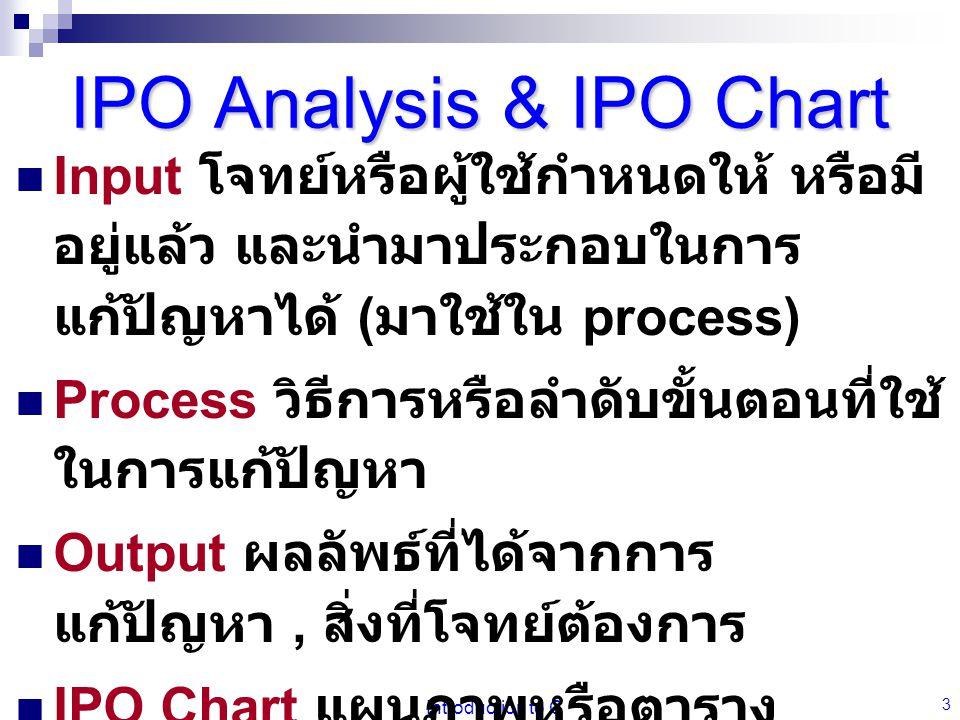 IPO Analysis & IPO Chart