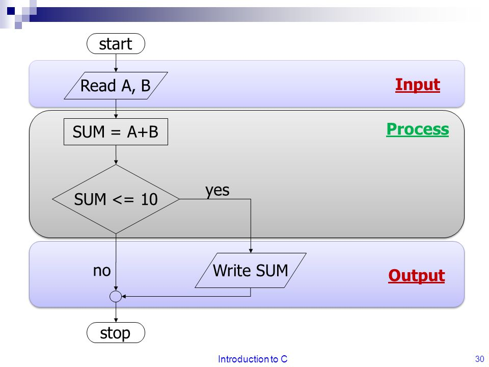 start Read A, B Input Process SUM = A+B SUM <= 10 yes Write SUM no