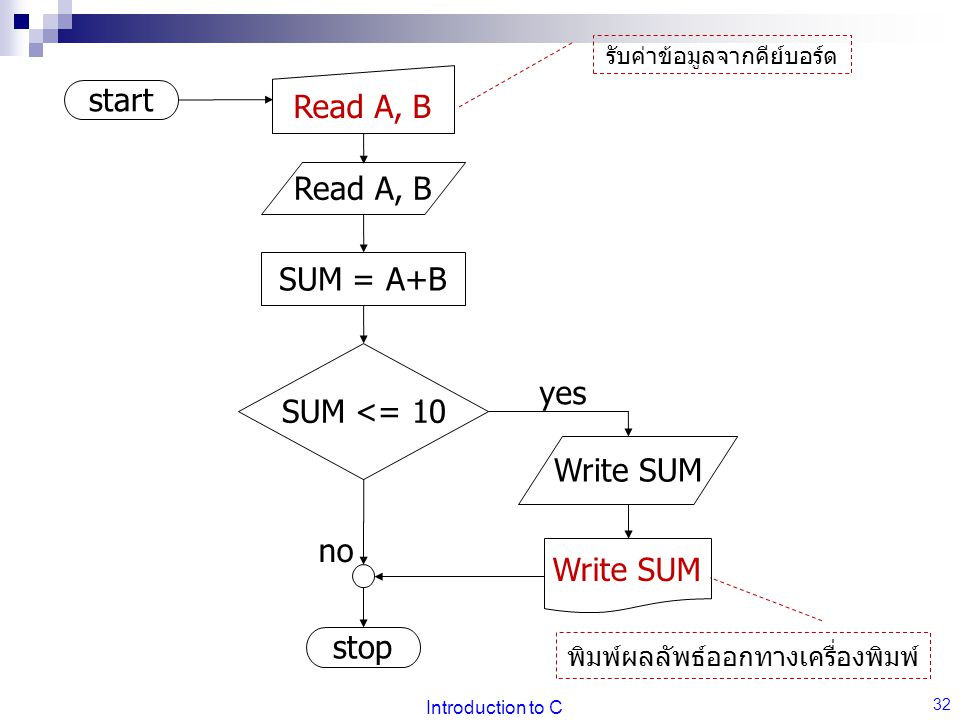 Read A, B start Read A, B SUM = A+B SUM <= 10 yes Write SUM no