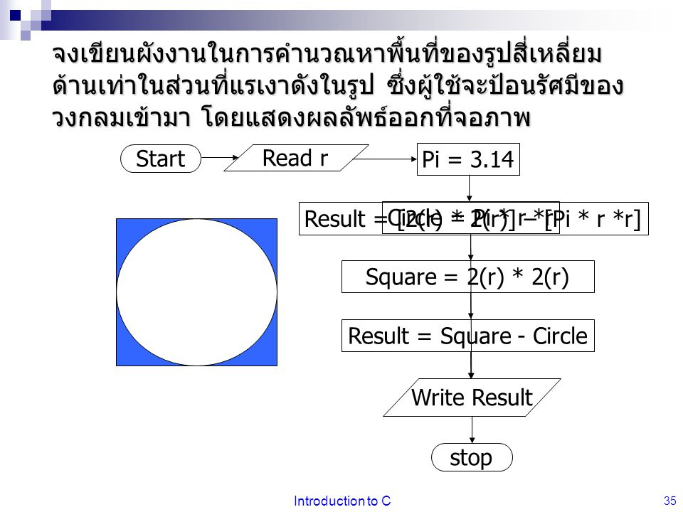 จงเขียนผังงานในการคำนวณหาพื้นที่ของรูปสี่เหลี่ยมด้านเท่าในส่วนที่แรเงาดังในรูป ซึ่งผู้ใช้จะป้อนรัศมีของวงกลมเข้ามา โดยแสดงผลลัพธ์ออกที่จอภาพ