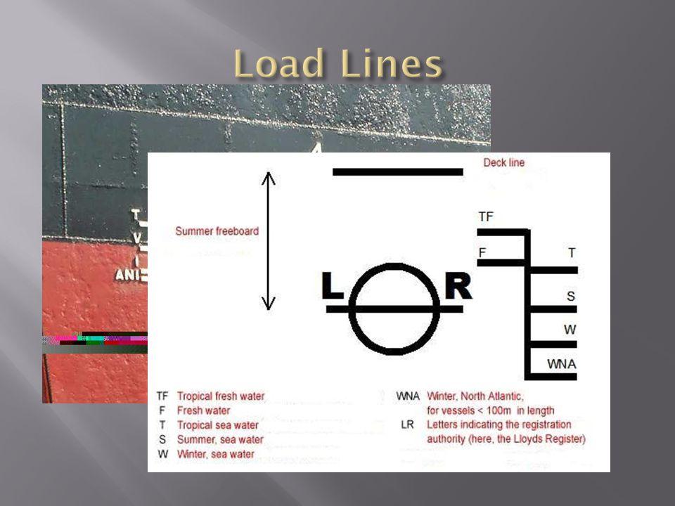 Load Lines