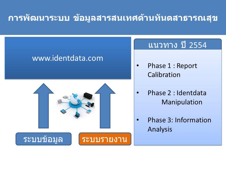 การพัฒนาระบบ ข้อมูลสารสนเทศด้านทันตสาธารณสุข