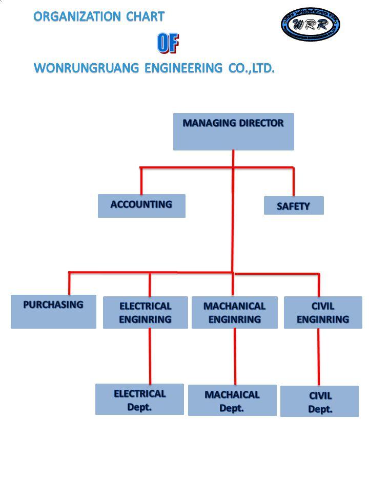 R W R W OF บริษัท วงศ์รุ่งเรืองวิศวกรรม จำกัด