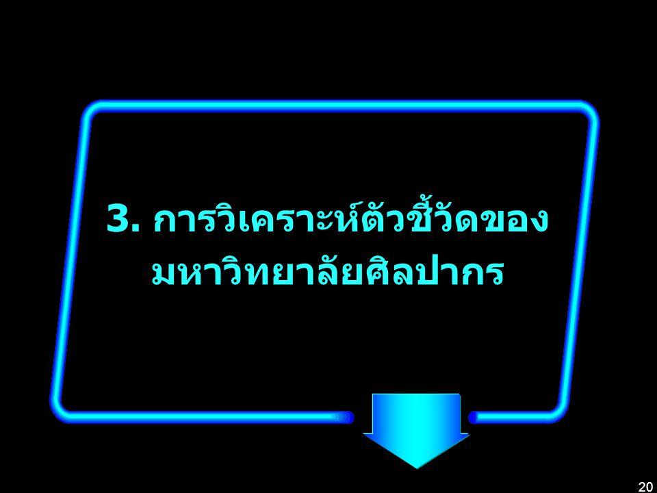 3. การวิเคราะห์ตัวชี้วัดของ