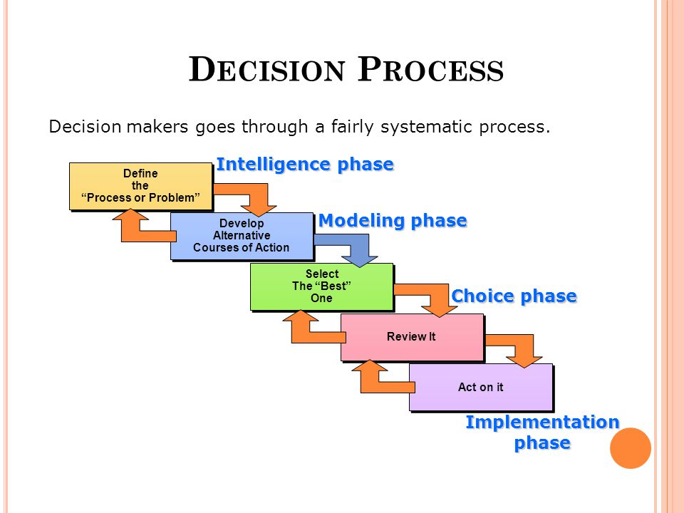 Decision Process Decision makers goes through a fairly systematic process. Act on it. Review It. Define.