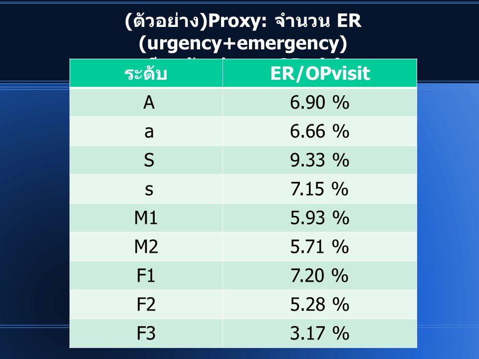 (ตัวอย่าง)Proxy: จำนวน ER (urgency+emergency) เทียบกับ จำนวน OP visit