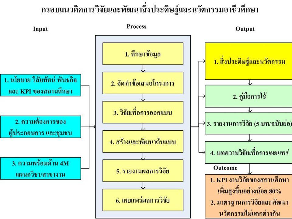 กรอบวิจัยและพัมนาแนวอาชีวศึกษา
