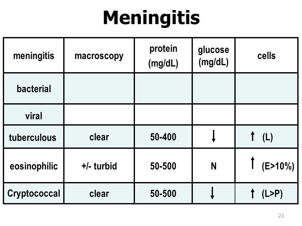 Meningitis tuberculous (L) 50-400 clear viral bacterial Cryptococcal