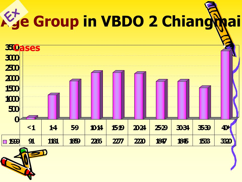 Malaria Age Group in VBDO 2 Chiangmai bY 1999