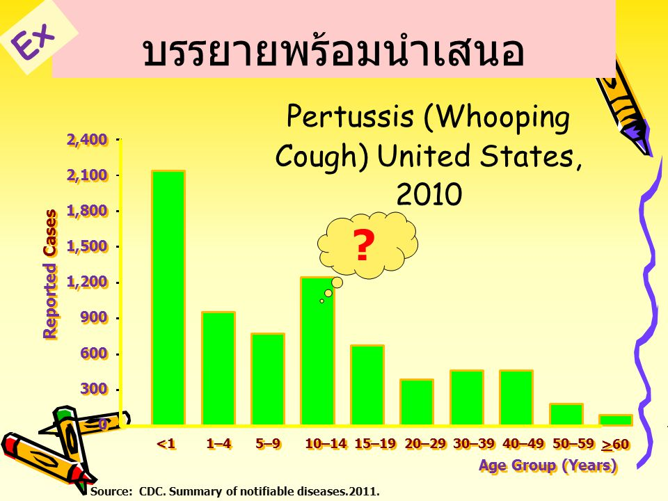 Pertussis (Whooping Cough) United States, 2010