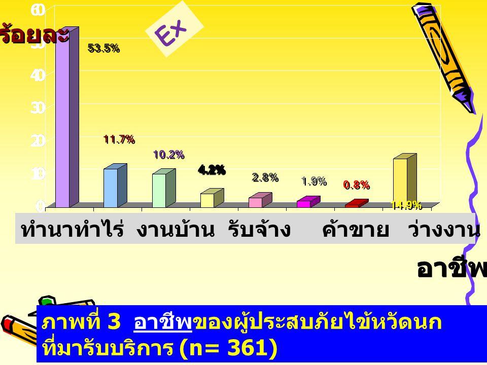 Ex ร้อยละ. 53.5% 11.7% 10.2% 4.2% 2.8% 1.9% 0.8% 14.9% ทำนาทำไร่ งานบ้าน รับจ้าง ค้าขาย ว่างงาน เลี้ยงสัตว์ รับราชการ อื่นๆ.