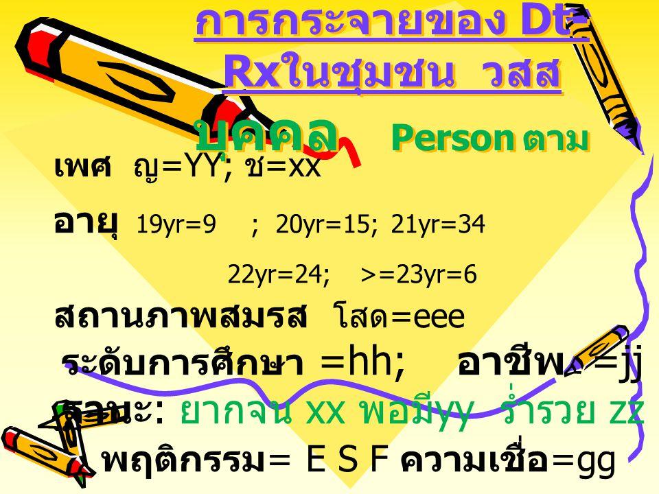 การกระจายของ Dt-Rxในชุมชน วสส บุคคล Person ตาม