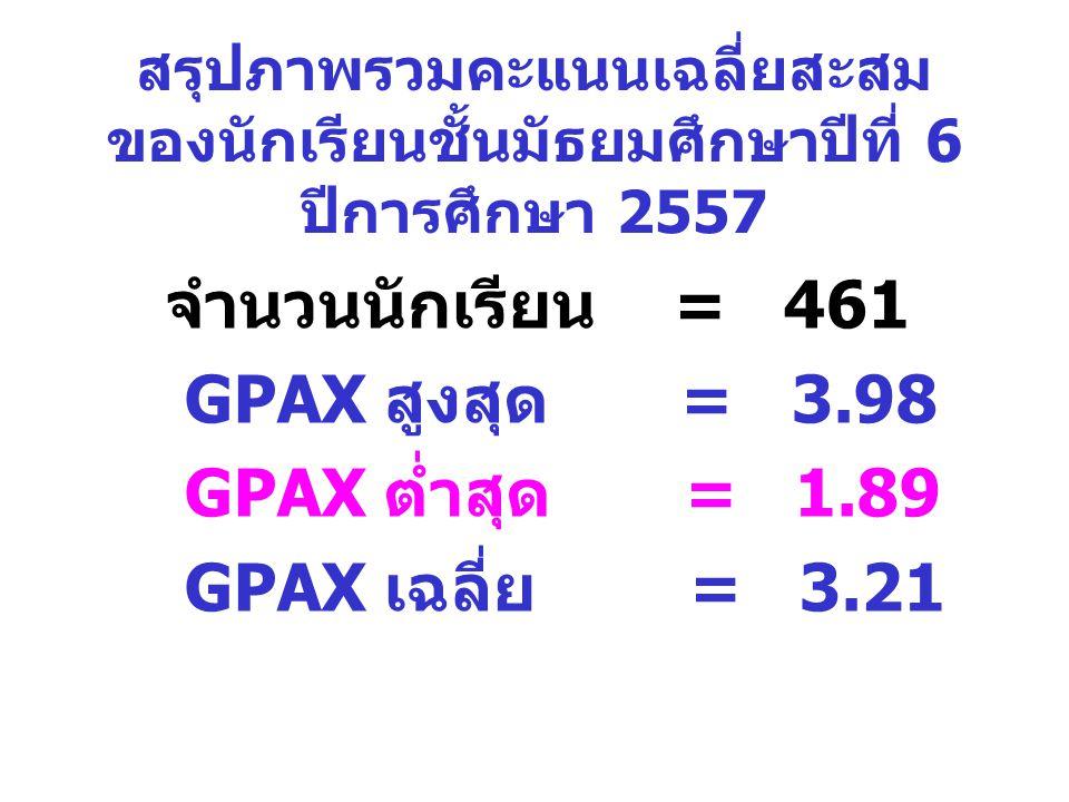 จำนวนนักเรียน = 461 GPAX สูงสุด = 3.98 GPAX ต่ำสุด = 1.89