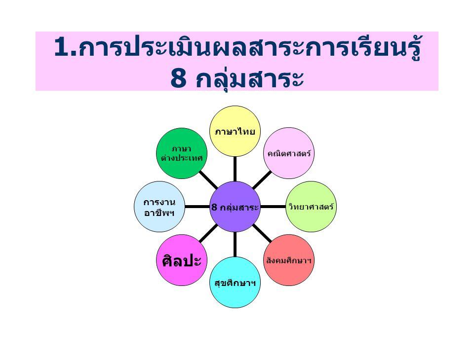 1.การประเมินผลสาระการเรียนรู้ 8 กลุ่มสาระ